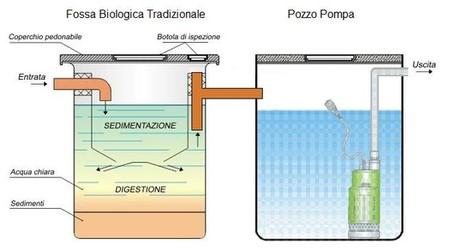 Svuotare fossa biologica